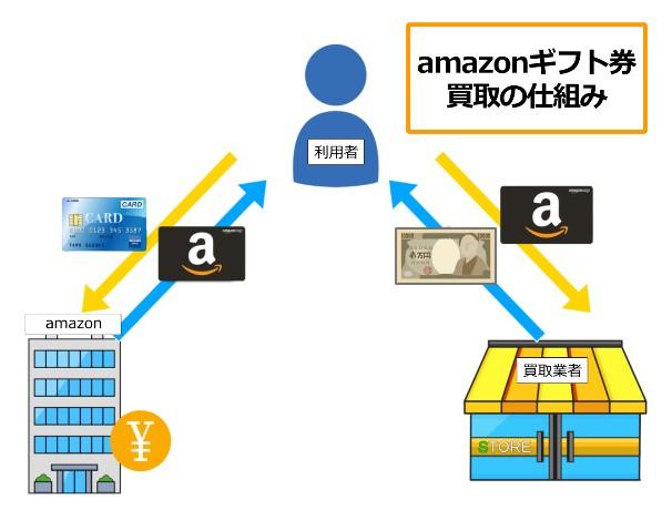 アマゾンギフト券の買取を図で解説しています
